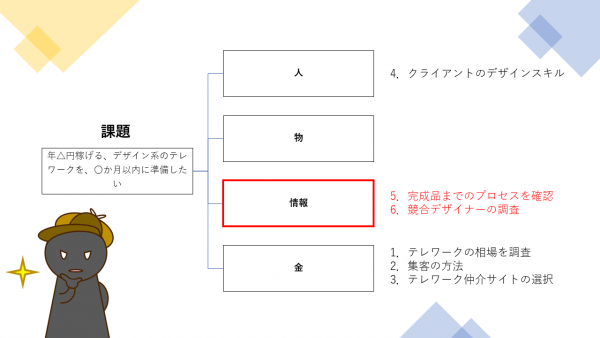 第8回:ツリー4、情報分析