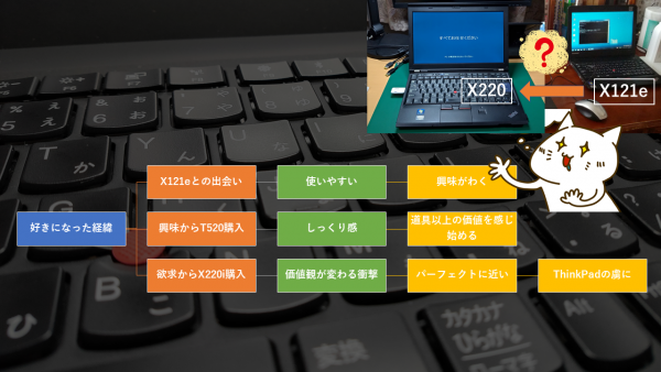 第4回:ThinkPadを好きになった経緯のツリーダイアグラム