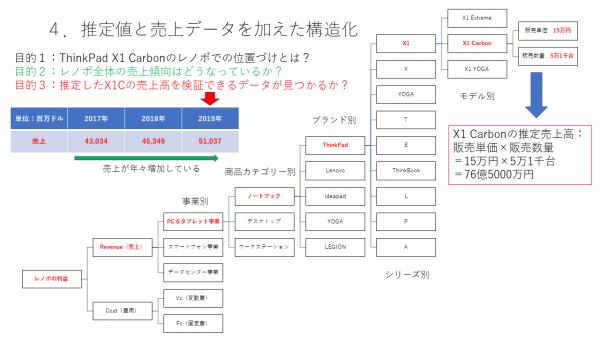 第1回:Part 3 推定値と売上データを加えた構造化