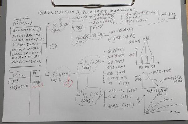 構造化、ツリーダイアグラム